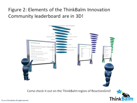 Elements of the ThinkBalm Innovation Community leaderboard are in 3D
