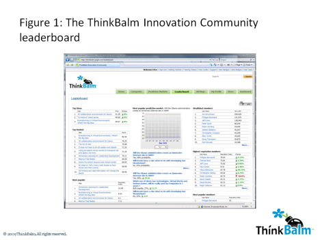 The ThinkBalm Innovation Community leaderboard